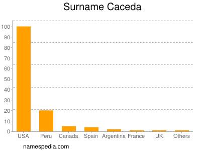 Surname Caceda
