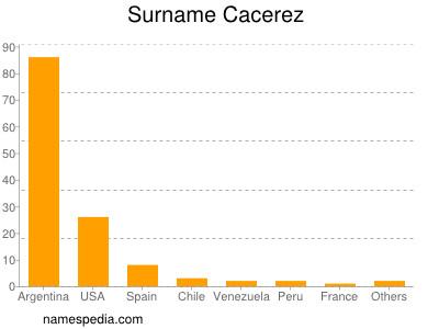 Surname Cacerez