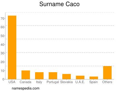 Surname Caco