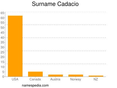 Surname Cadacio