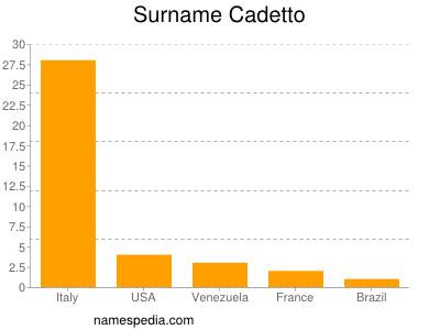 Surname Cadetto