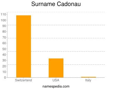 Surname Cadonau