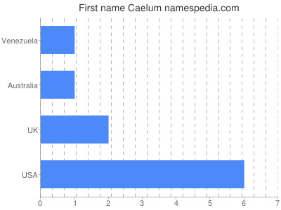 Given name Caelum