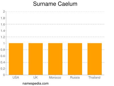 Surname Caelum