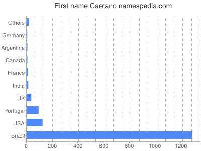 Given name Caetano