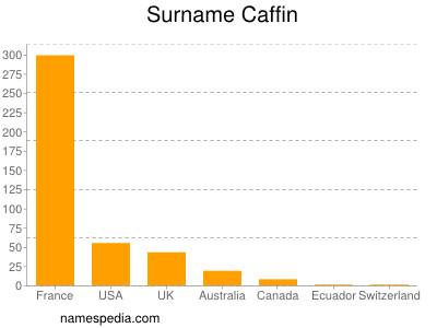 Surname Caffin