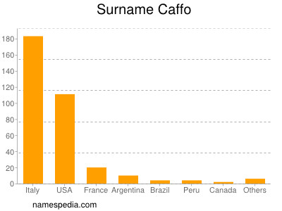 Surname Caffo