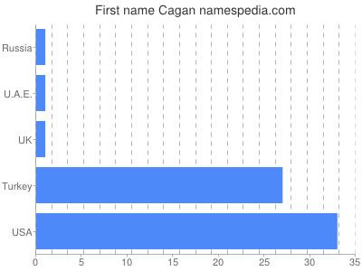 Given name Cagan