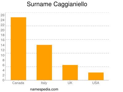 Surname Caggianiello
