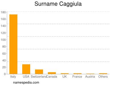 Surname Caggiula