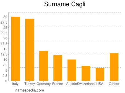 Surname Cagli