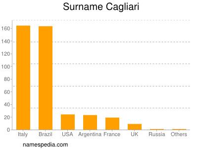 Surname Cagliari