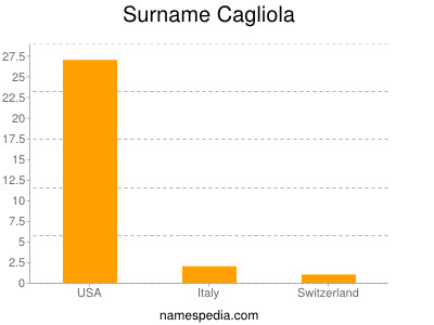 Surname Cagliola