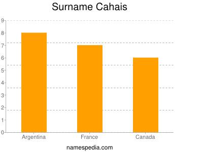 Surname Cahais