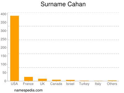 Surname Cahan