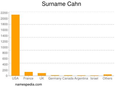 Surname Cahn