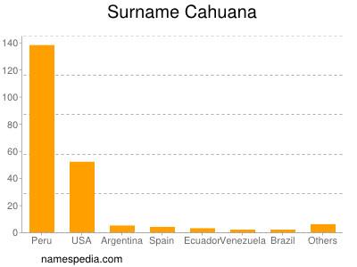 Surname Cahuana