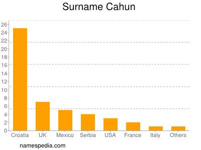 Surname Cahun