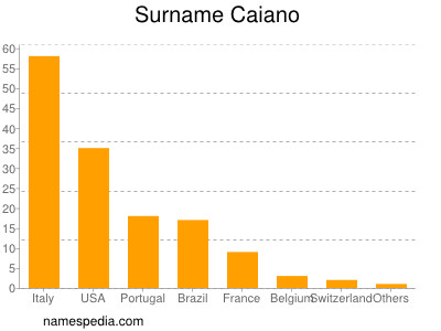 Surname Caiano