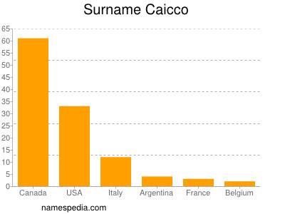Surname Caicco