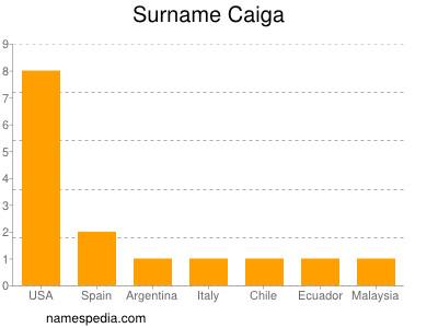 Surname Caiga