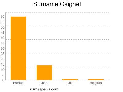 Surname Caignet