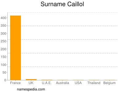 Surname Caillol