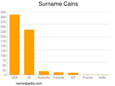 Surname Cains