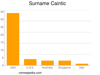 Surname Caintic