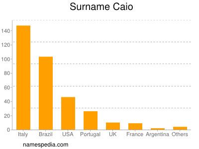 Surname Caio