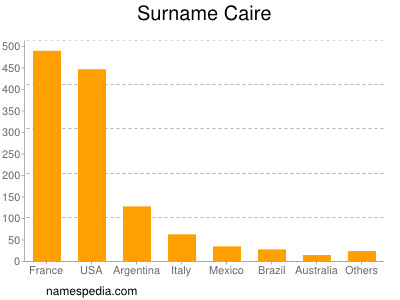 Surname Caire