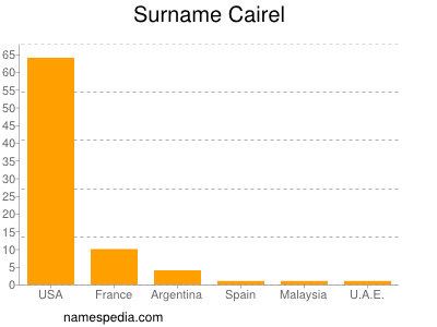Surname Cairel