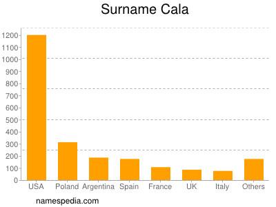 Surname Cala