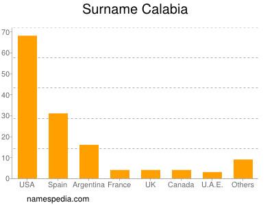 Surname Calabia