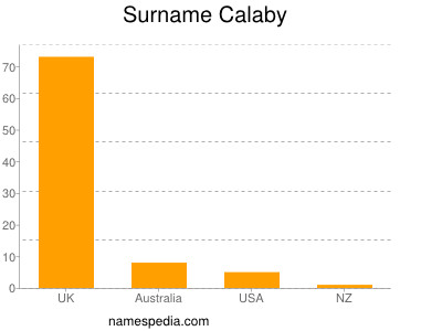 Surname Calaby