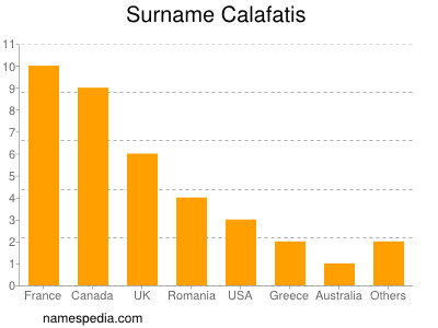 Surname Calafatis