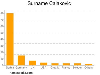 Surname Calakovic