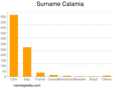 Surname Calamia