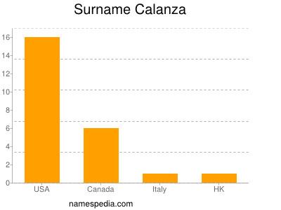 Surname Calanza