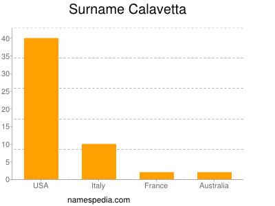 Surname Calavetta