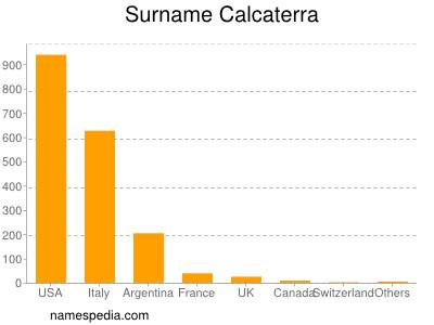 Surname Calcaterra