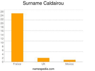 Surname Caldairou