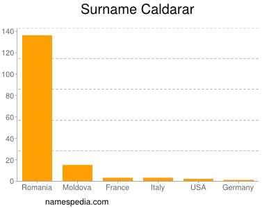 Surname Caldarar