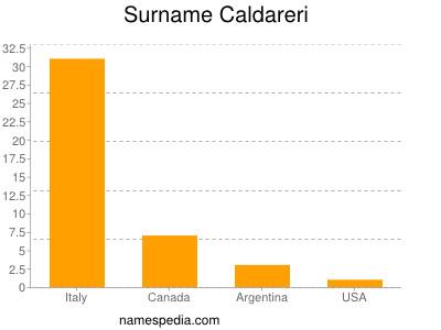 Surname Caldareri