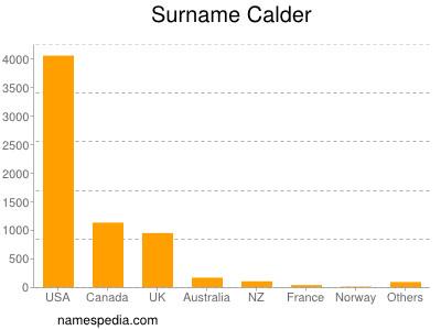 Surname Calder