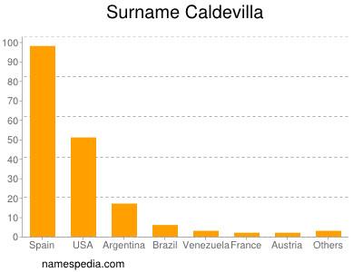 Surname Caldevilla