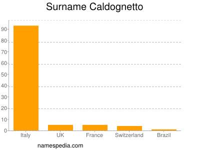 Surname Caldognetto
