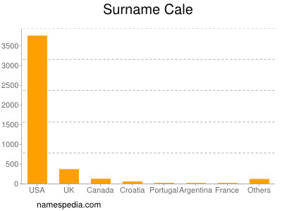 Surname Cale