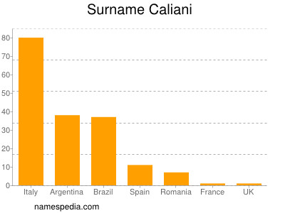 Surname Caliani