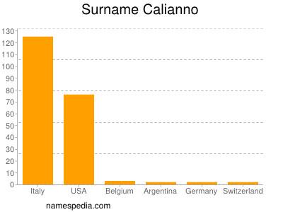 Surname Calianno